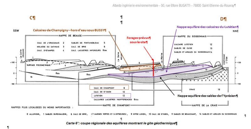 EMPB - Analyse géologique et hydrogéologique des nappes d'eaux souterraines près de Nantes