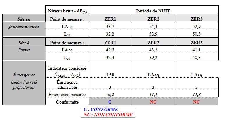 Caractérisation des émergences sonores en 44 Loire Atlantique autour de Nantes - EMPB SARL Philippe Berlandier
