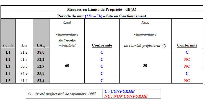 Caractérisation des émergences sonores en limite de propriété - 44 Loire Atlantique autour de Nantes - EMPB SARL Philippe Berlandier