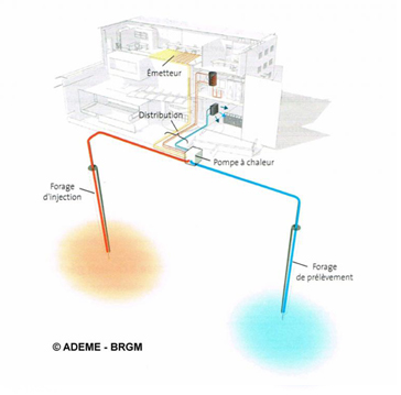Forage géothermique - sonde géothermique 44 Nantes par Berlandier Philippe et sa société EMPB SARL