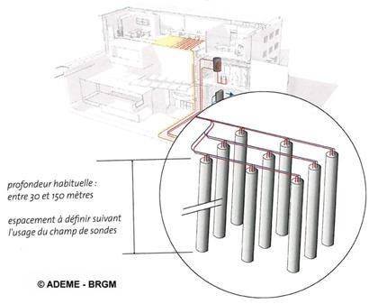 Interférences hydrauliques et thermiques 44 Nantes : Roches souterraines humides pour les champs de sondes géothermiques